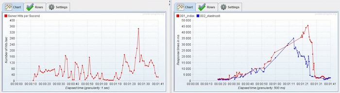 smartmeter-load-test-graphs