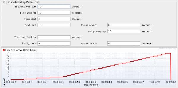SmartMeter load test