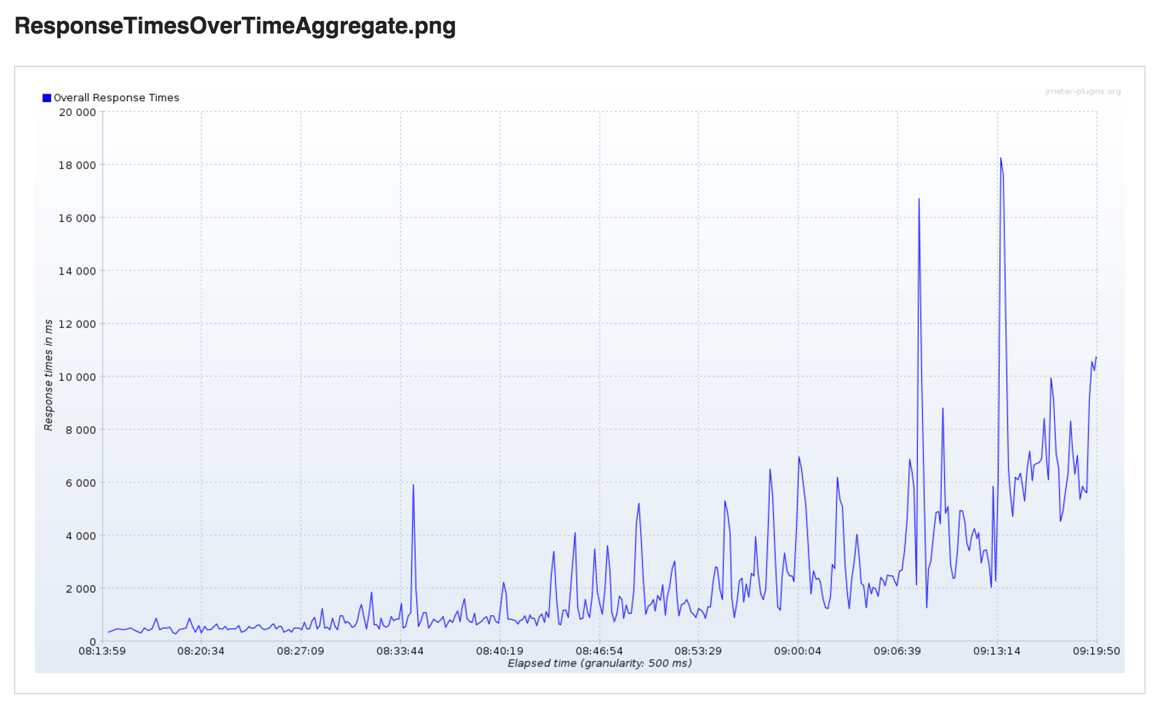 Response Times Over Time Aggregate SmartMeter.io